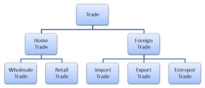 What is Trade? Types, Importance, Advantages, disadvantages