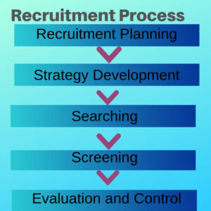 7 steps in Recruitment Process