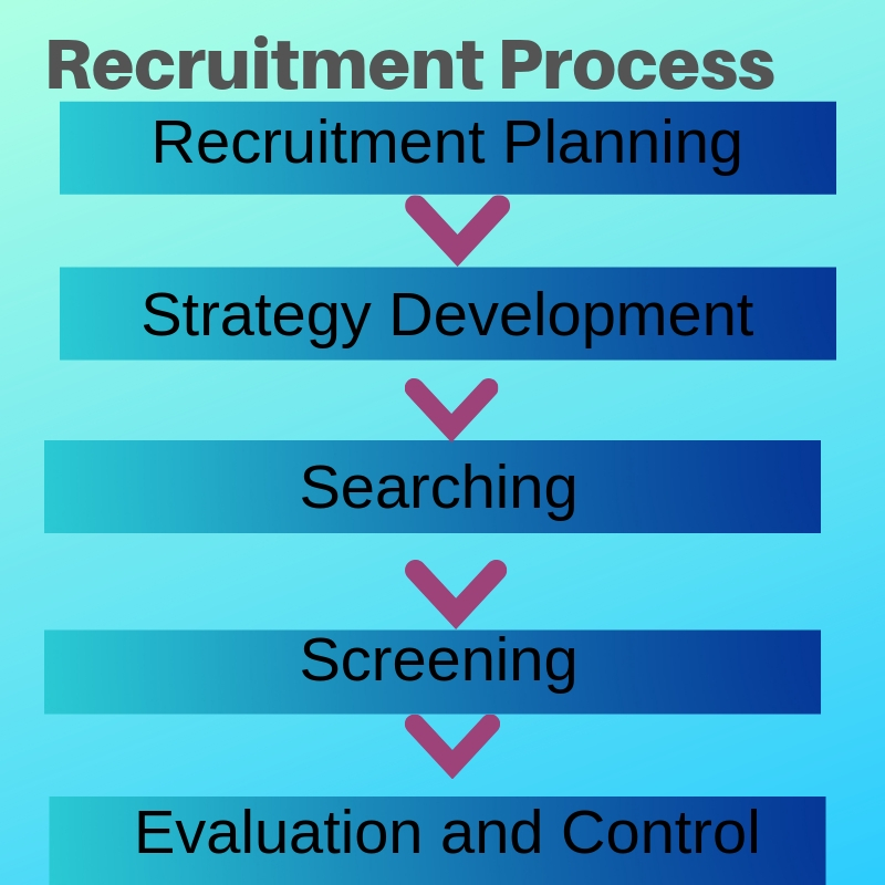 7 Steps In The Recruitment Process
