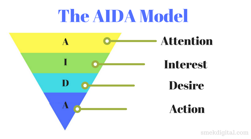 IMPORTANCE OF AIDA IN ADVERTISING