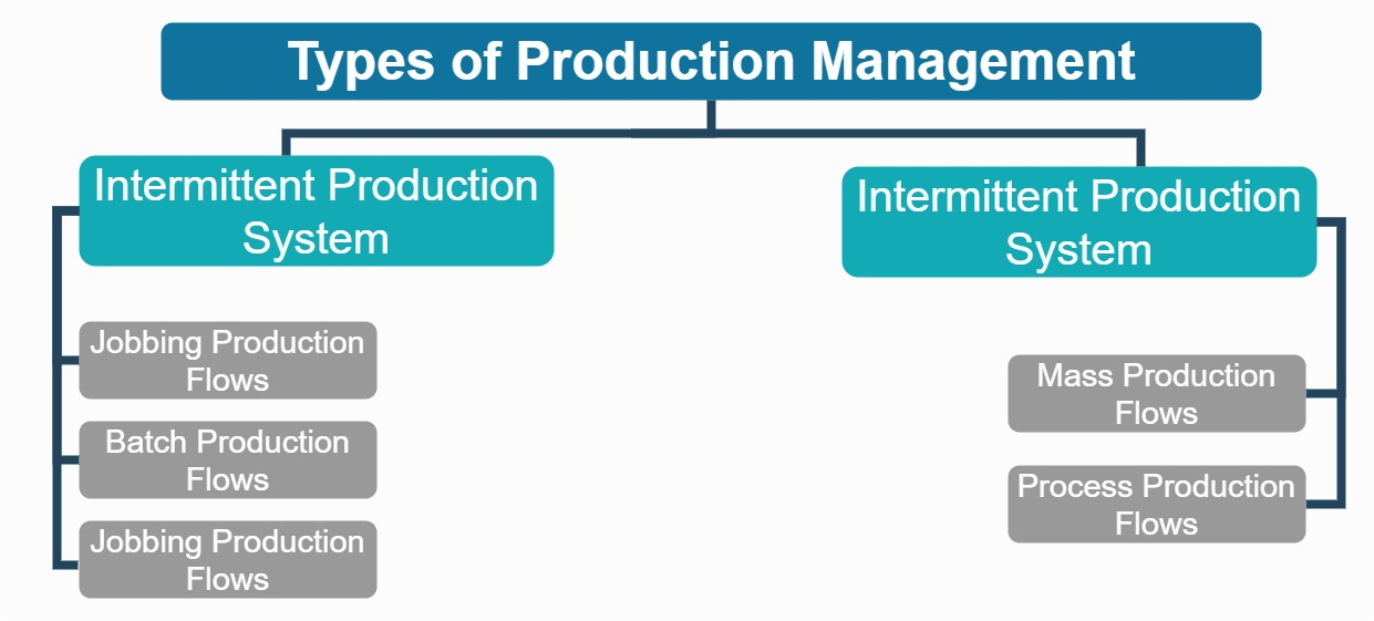 Types Production Management