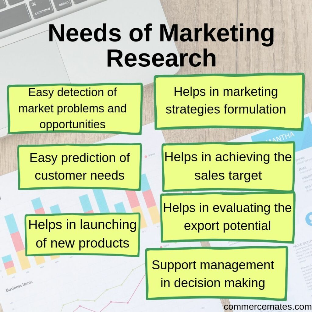 Need of Marketing Research