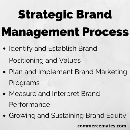 Strategic Brand Management Process