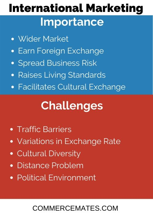 Challenges and Importance of International Marketing