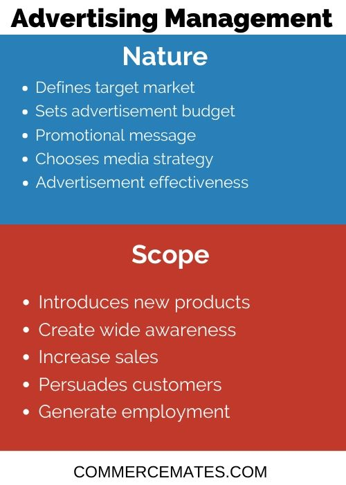 Nature and Scope of Advertising Management