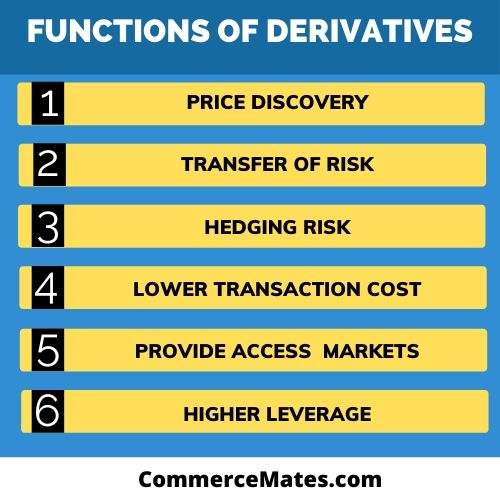 Functions of Derivatives