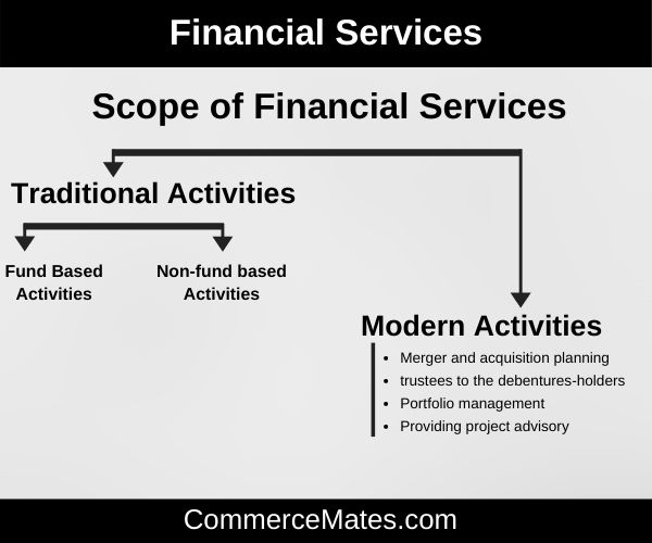 Scope of Financial Services