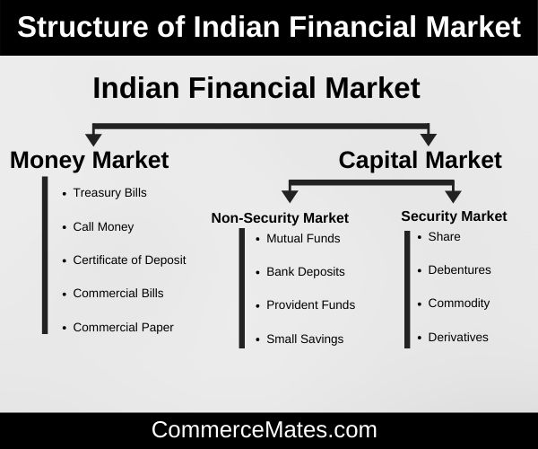 Structure of Indian Financial Market