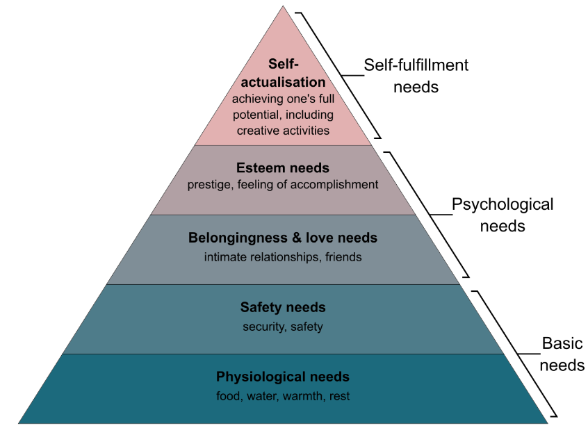 Consumer Behaviour Models - Psychological Model