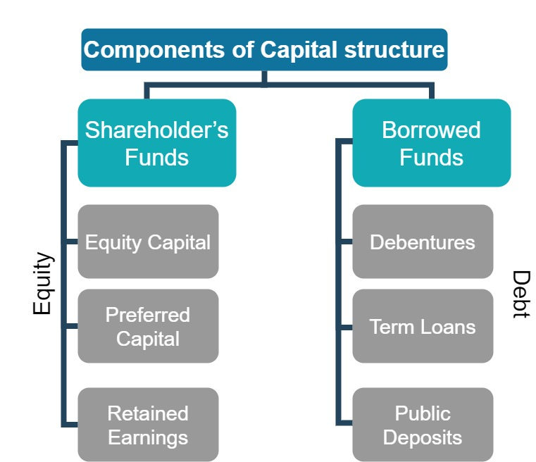 Components of Capital structure