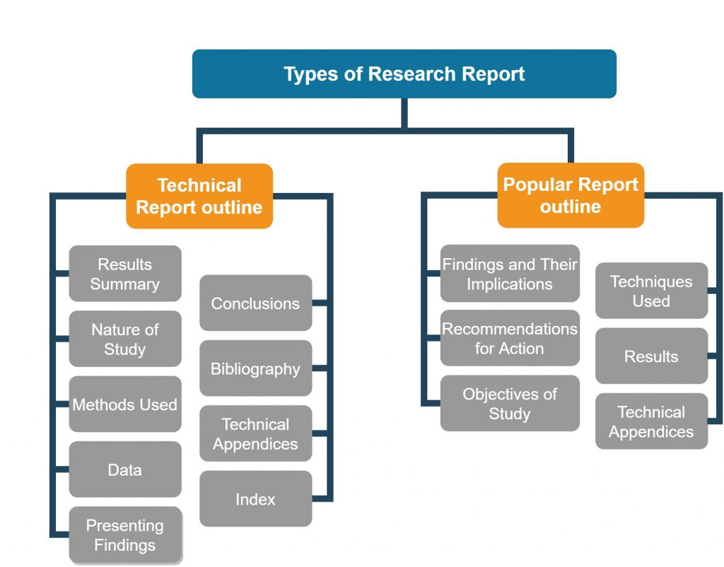Types of Research Report