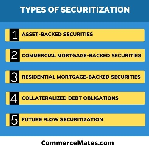 Types of Securitization
