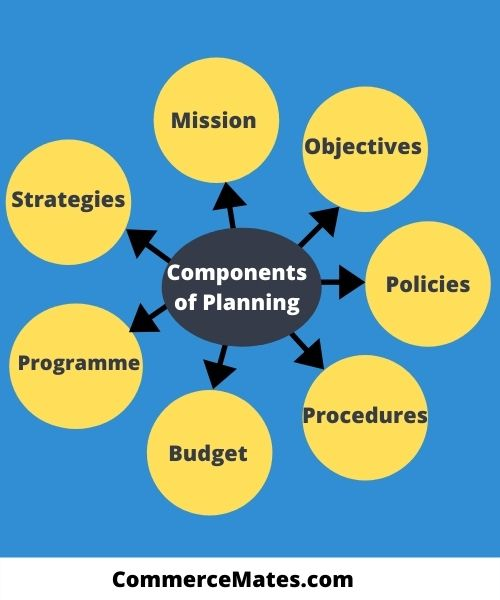 Components of Planning