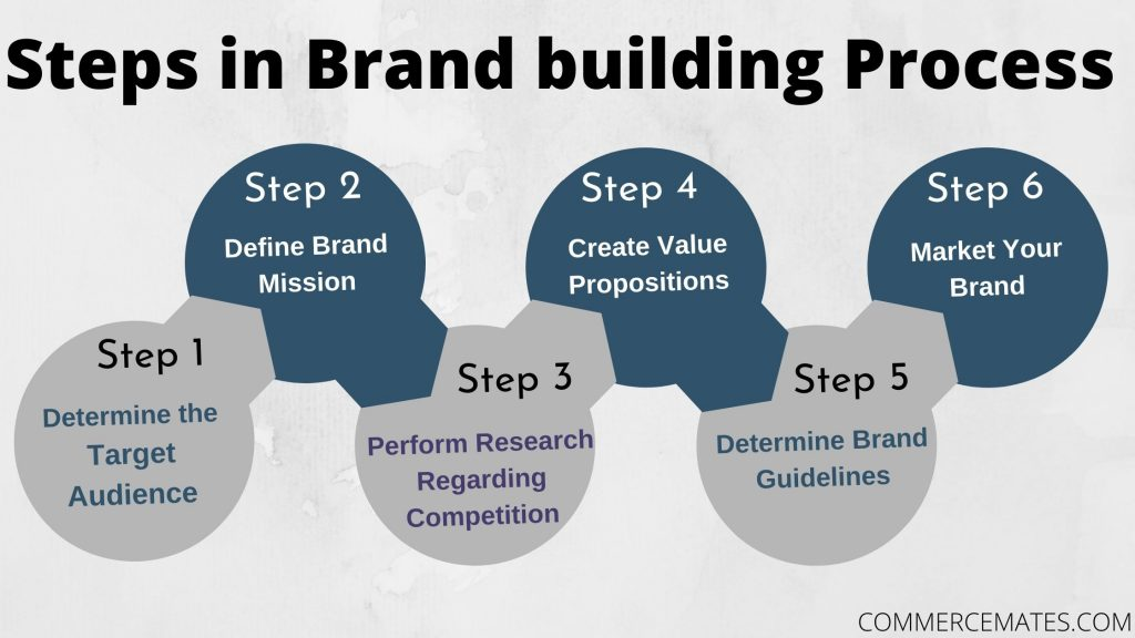 Steps in Brand building Process